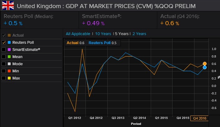 UK Economy Defying Predictions Again