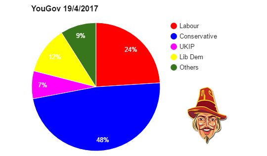 Coalition of the Others Still Behind Tories