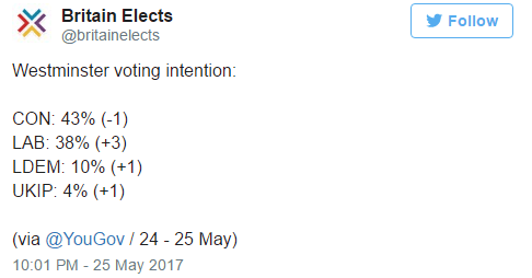 Tory Lead Down 19 Points During Campaign