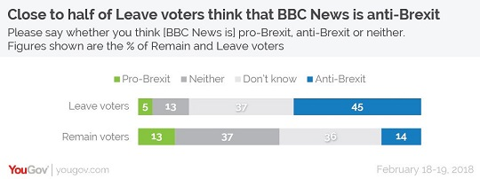 Even Remainers Think BBC Is Anti-Brexit