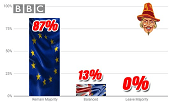BBC Flagship Shows Still Have Remain Panel Bias