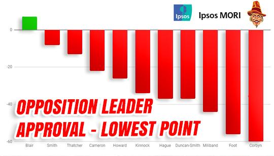 Corbyn Least Popular Opposition Leader in History Approval