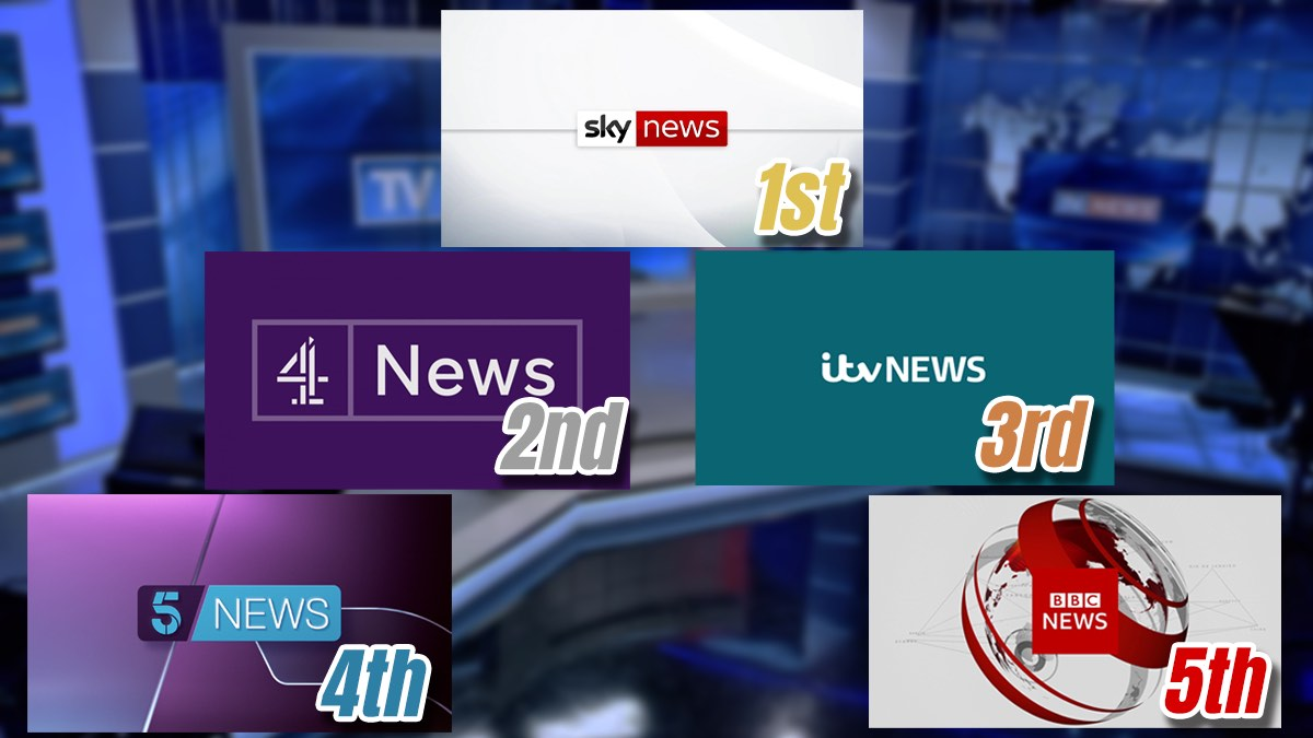 Ofcom: BBC News Falls to Last Place in Viewer Impartiality Ratings
