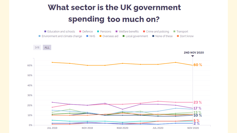 Public Overwhelmingly Thinks Too Much Money Goes on Foreign Aid