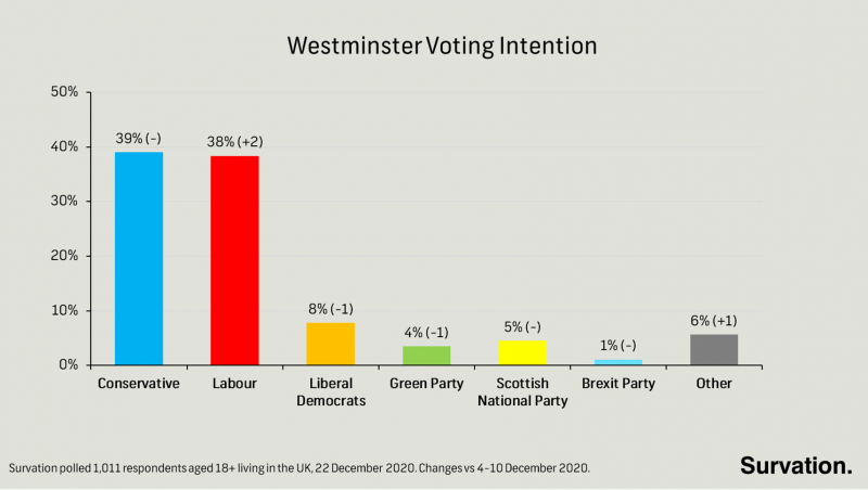 Survation Has Tories Ahead for Christmas