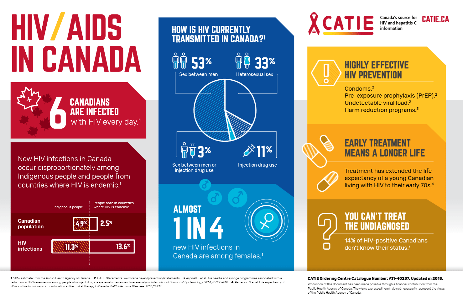 Hiv Aids In Canada
