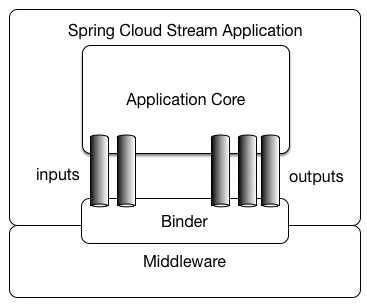 Message Driven Microservices with Spring Cloud Stream and