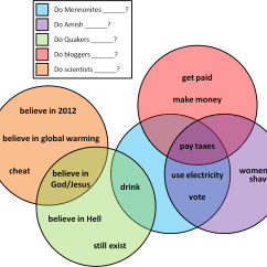 Venn Diagram Of The Number System 3 Gang Switch Wiring Uk Fun With Google And Diagrams  Ordinary Mostly