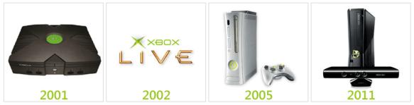 10_ans_Xbox