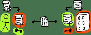 SSL avec authentification mutuelle