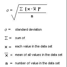 Standard Deviation is Better Measurement