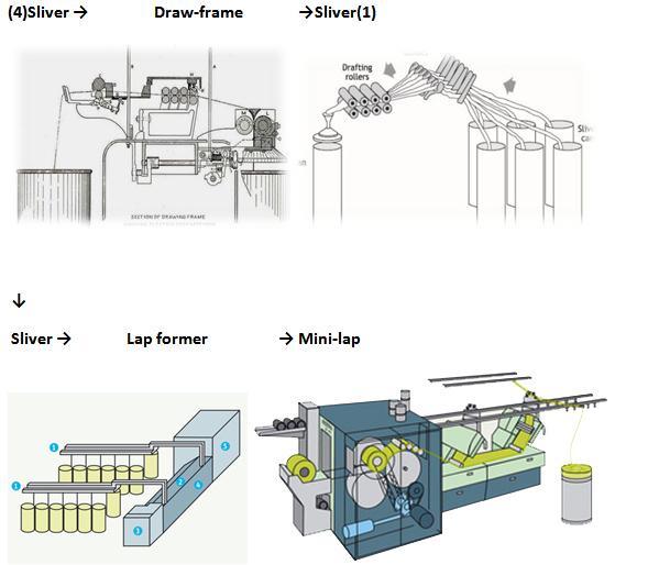 Draw Frame Sliver Ordnur Textile And Finance
