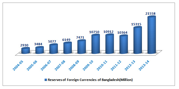 Economy of Bangladesh