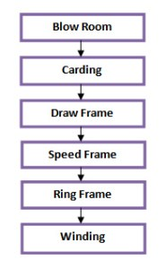 carded yarn manufacturing process