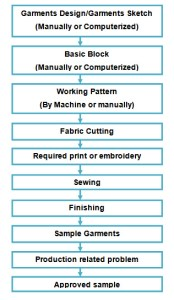 manufacturing process of garments sample