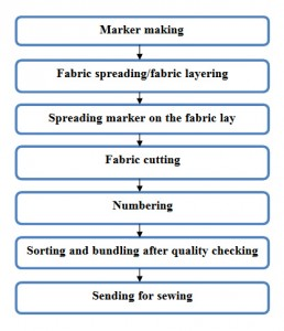 flow chart of fabric cutting