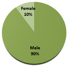 male and female textile engineers