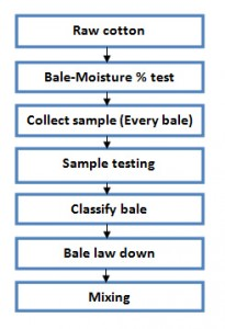 flow chart of bale management