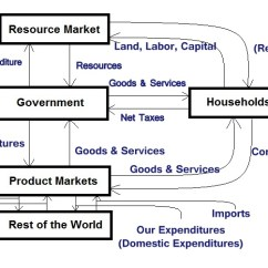 Circular Flow Diagram With Government Sector D16z6 Wiring Harness Of Goods And Services - Ordnur Textile Finance
