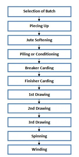 process flow chart of jute spinning