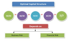 determine optimal capital structure