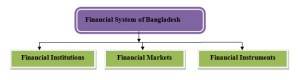financial system of Bangladesh