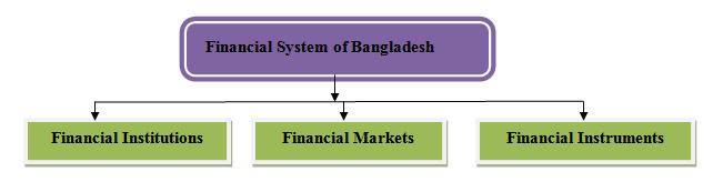 financial system of Bangladesh