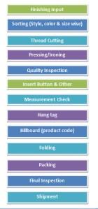 flow chart of garments finishing process