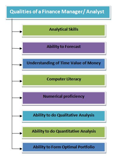 qualities of a good finance manager
