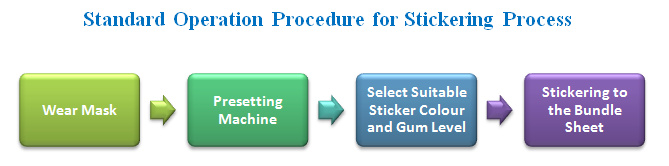 standard operation procedure for stickering process