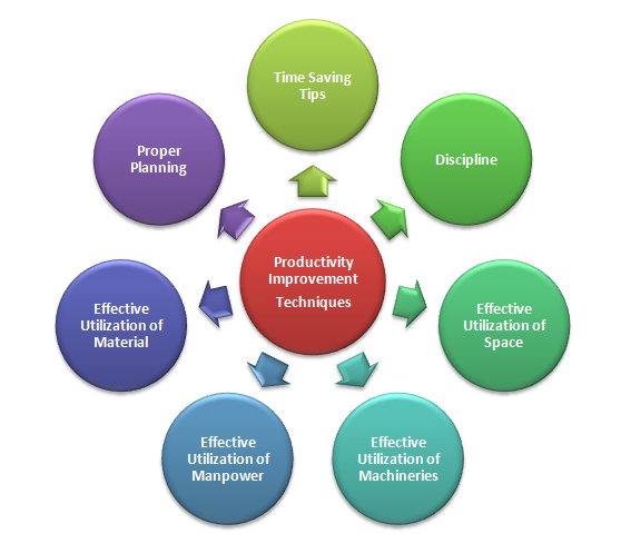Productivity Improvement Techniques in Apparel Manufacturing Industry