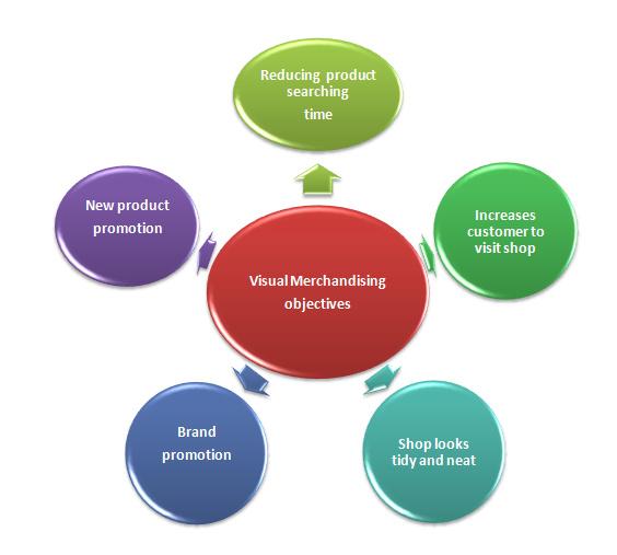 Visual Merchandising Implementation Techniques  ORDNUR