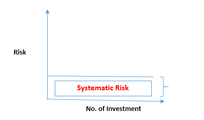 examples of unsystematic risk