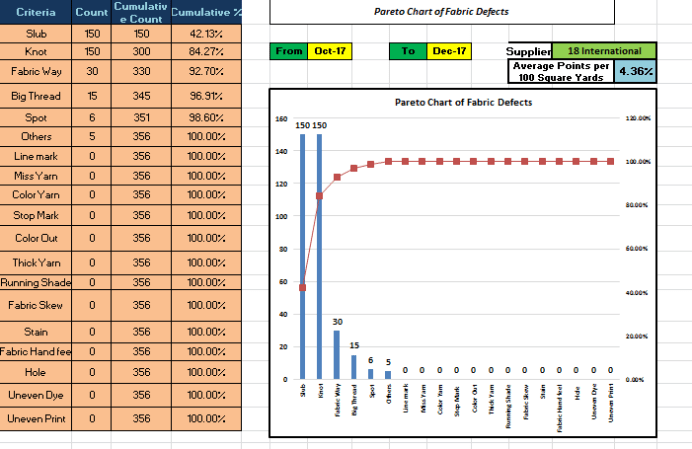 Pareto Chart of Fabric Defects