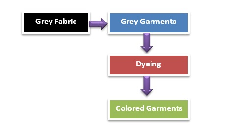 Flow Chart Of Apparel Dyeing Ordnur Textile And Finance