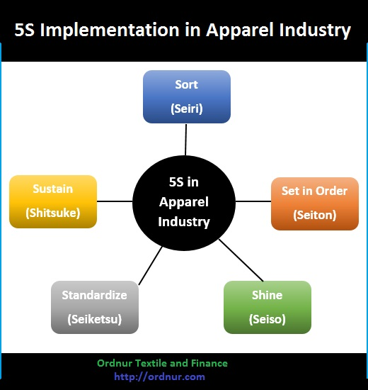 Implementation of 5S in Apparel Industry - ORDNUR TEXTILE