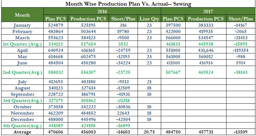 Month Wise Production Plan of Actual Sewing