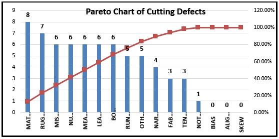 Pareto Chart of Cutting Defects