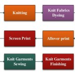 Process of Knit Composite Factory