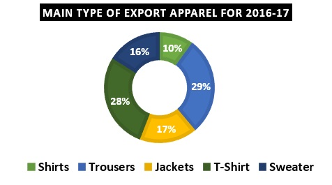 Bangladesh Main RMG Export Product Type - ORDNUR TEXTILE AND