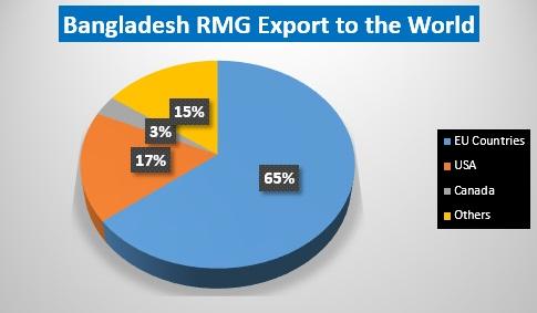 Bangladesh RMG Export to the World