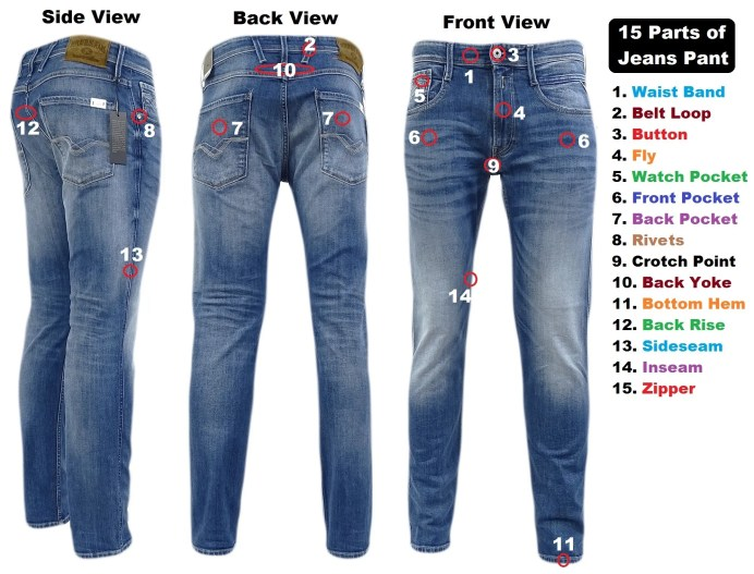Different Parts of Jeans Pant