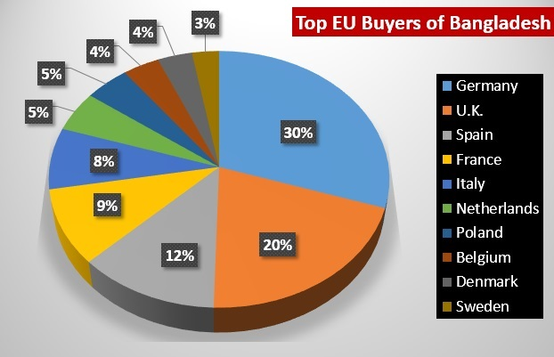 Top European Union Ready Made Garments (RMG) Buyers of Bangladesh