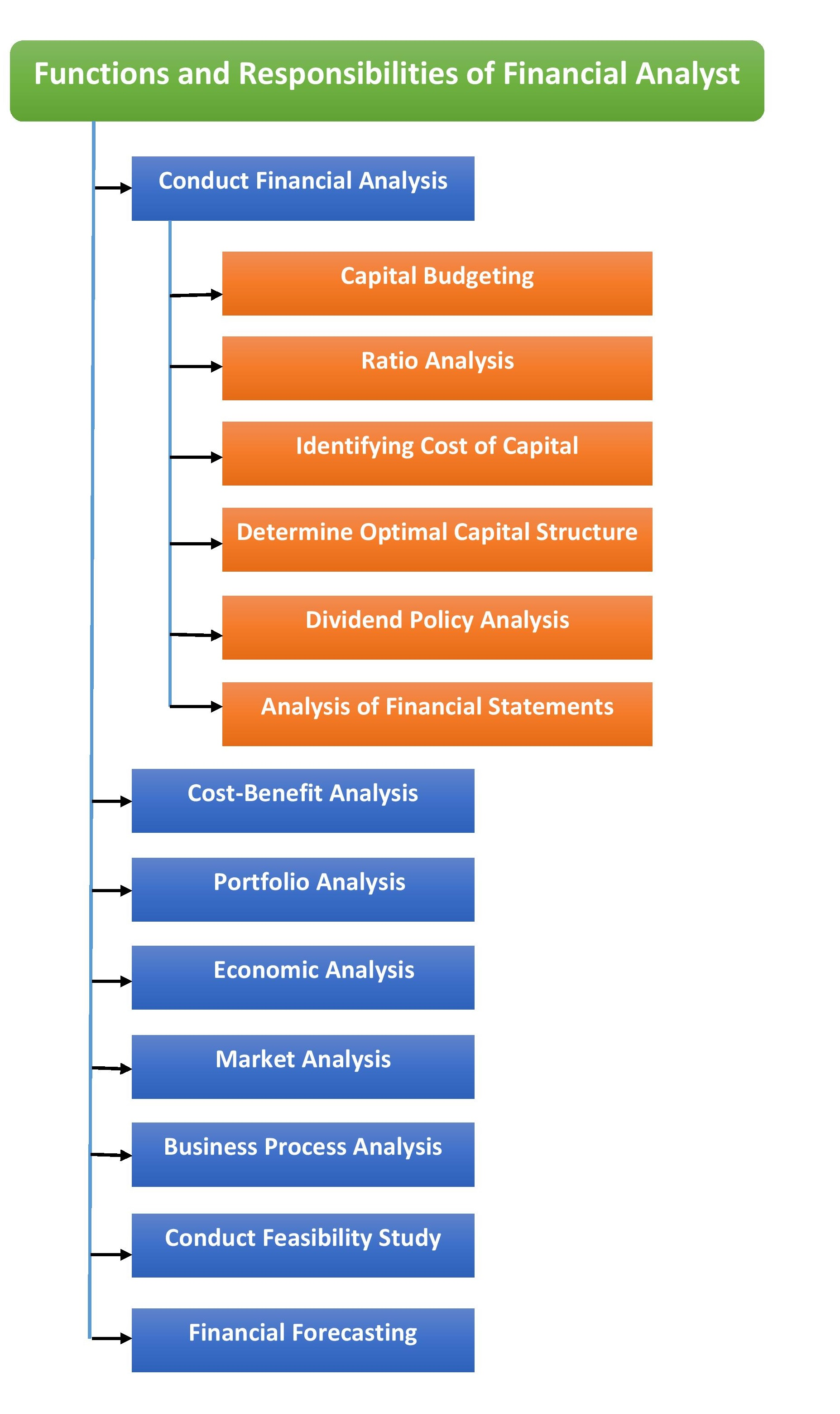 What is a financial analyst