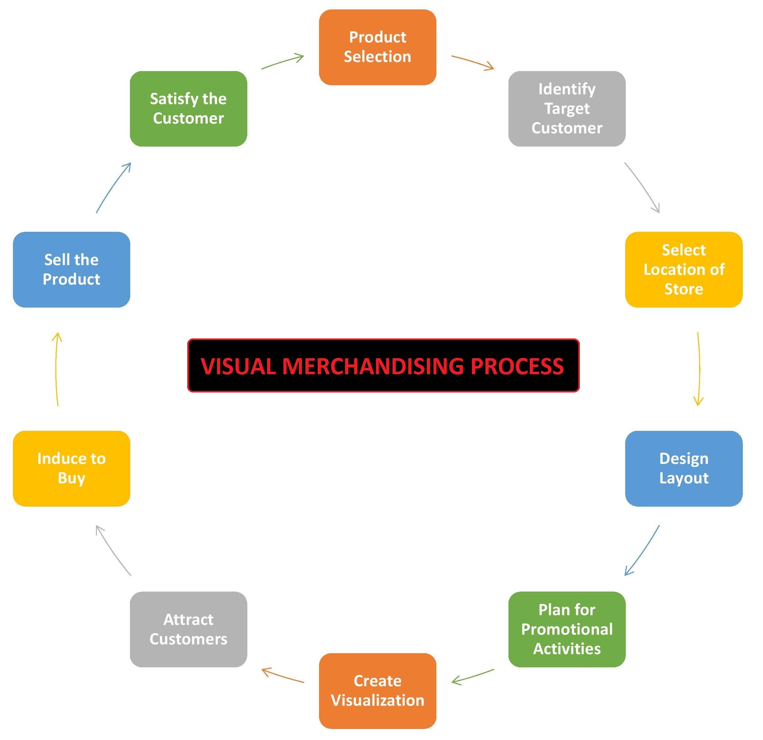 Visual Merchandising Process