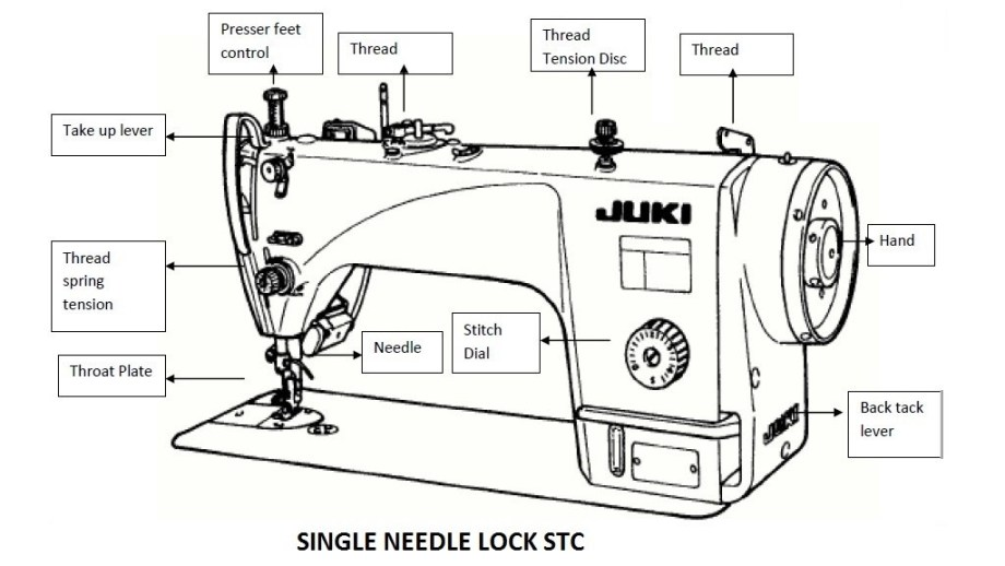 Different Parts of Single Needle Lock Stitch Sewing Machine