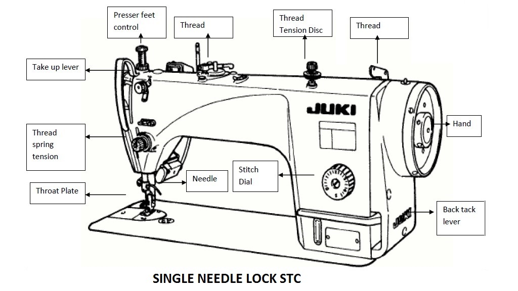 different parts of single needle lock stitch sewing