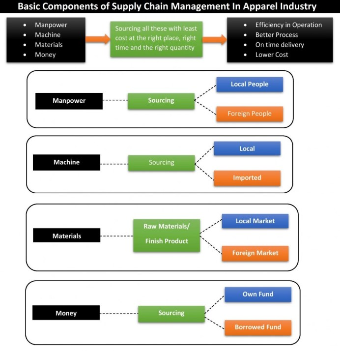 Basic Components of Supply Chain Management In Apparel Industry