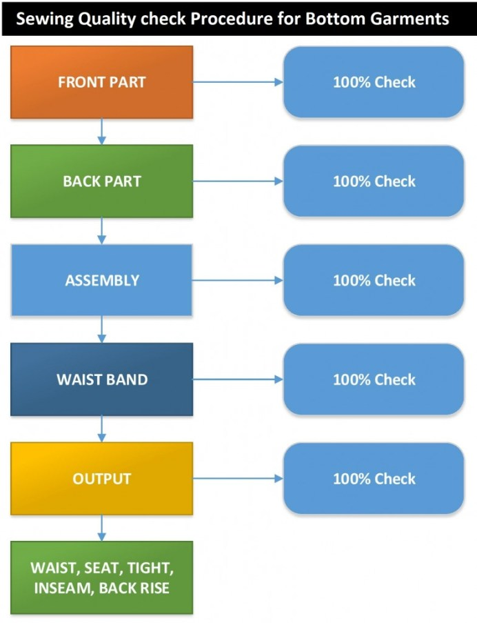 Sewing Quality check Procedure for Bottom Garments