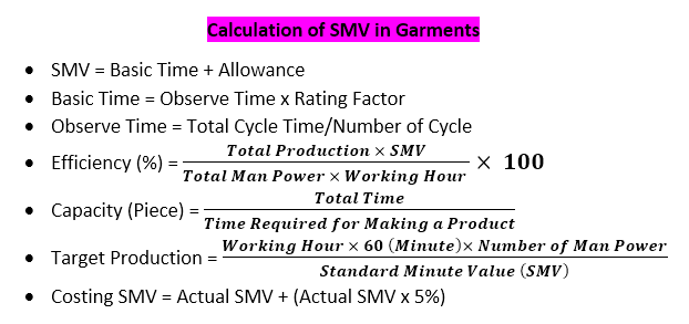 Standard Minute Value: SMV in Garments, Calculation